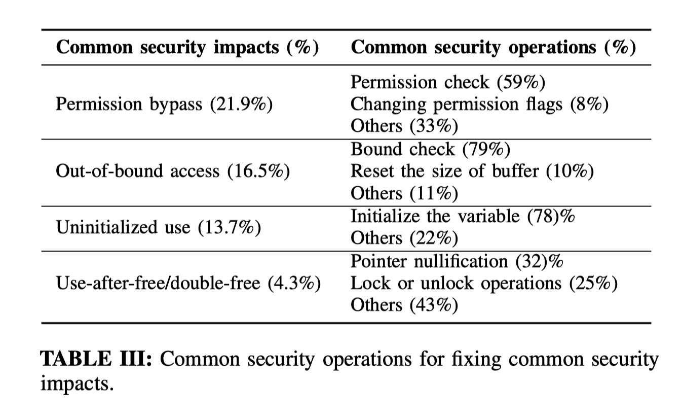 Precisely%20Characterizing%20Security%20Impact%20in%20a%20Floo/Untitled%203.png